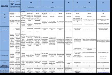 Szaknyelvi vizsgatáblázat